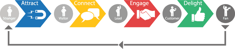 lifecycle-marketing-simple